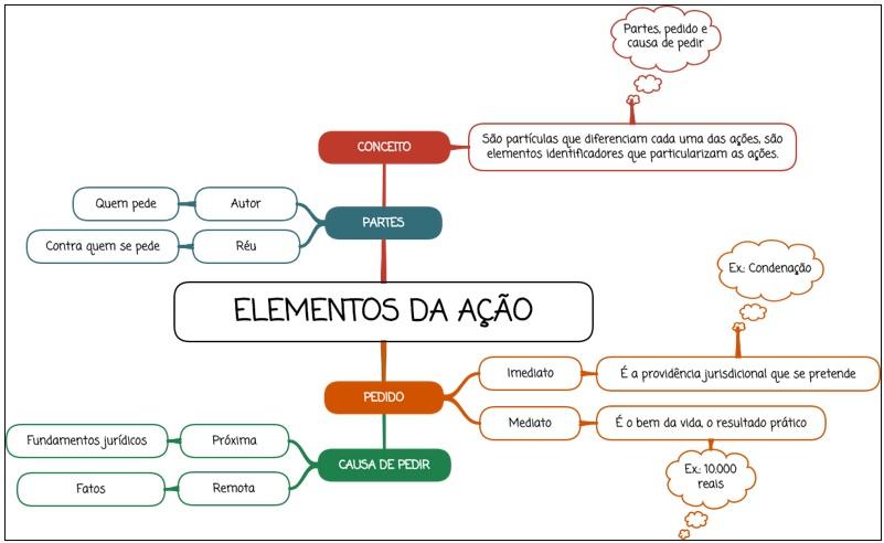 Elementos da ação - mapa mental