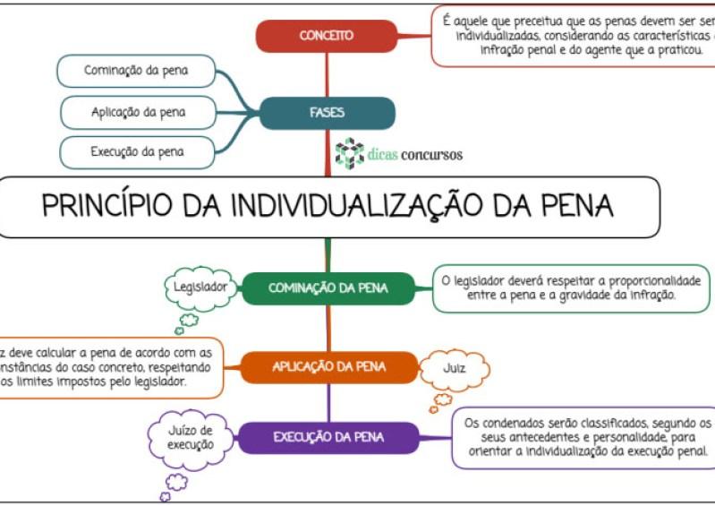 Princípio da individualização da pena - MAPA MENTAL