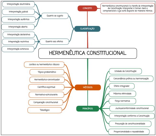 Hermenêutica Constitucional ´- mapa mental