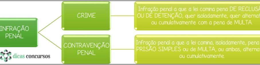 Infração Penal - mapa mental