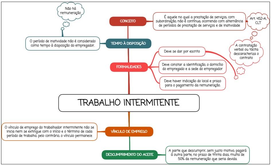 Trabalho intermitente - mapa mental