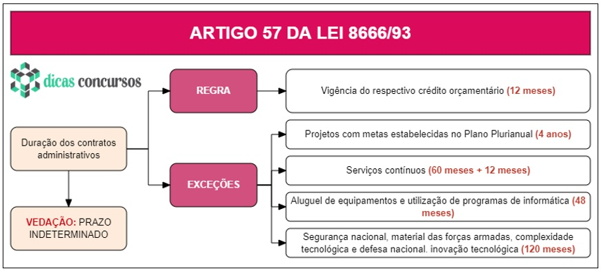 Art 57 da Lei 8666 - Comentado