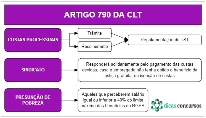 Art 790 da CLT - Comentado e Esquematizado
