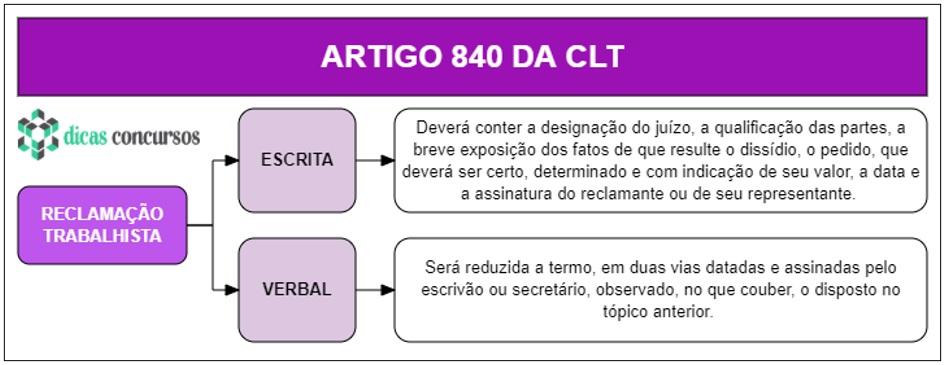 Art 840 da CLT - Comentado