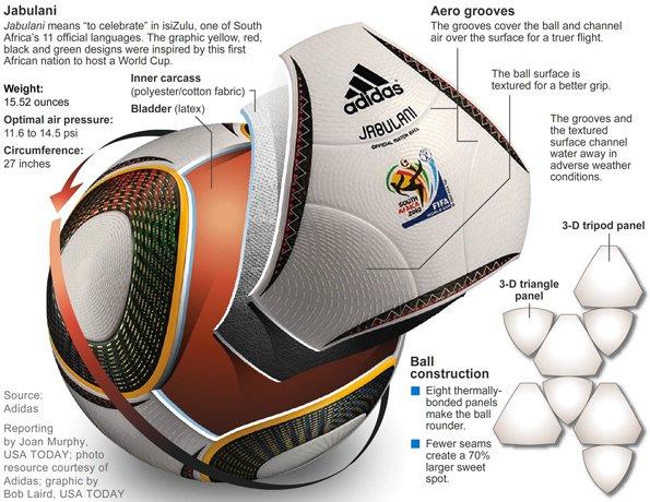 61515d9c300a4 O que acontece quando as bolas de futebol são perfeitamente redondas ...