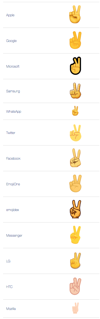 What Does Victory Hand Emoji Mean