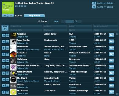 Top 10 Must Hear Techno Tracks Week 21