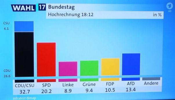 Deutschland hat gewählt - erste Hochrechnungen