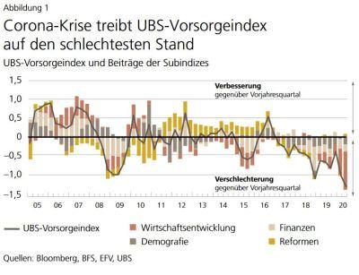 Abbildung 1 UBS-Vorsorgeindex August 2020
