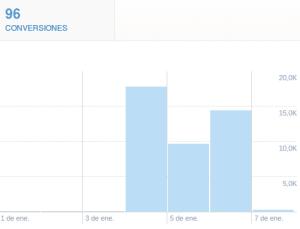 conversiones en publicidad online