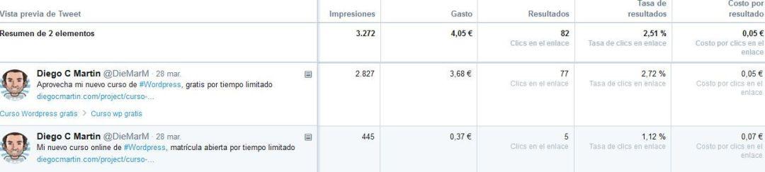 Resultados del anuncio en Twitter Ads Diferencia según el tweet