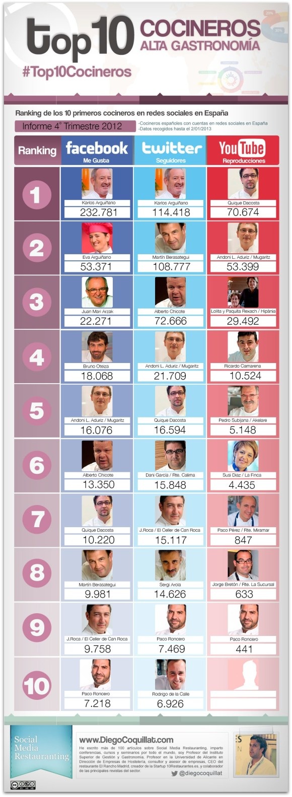 10 meilleurs chefs dans les réseaux sociaux en Espagne 2012