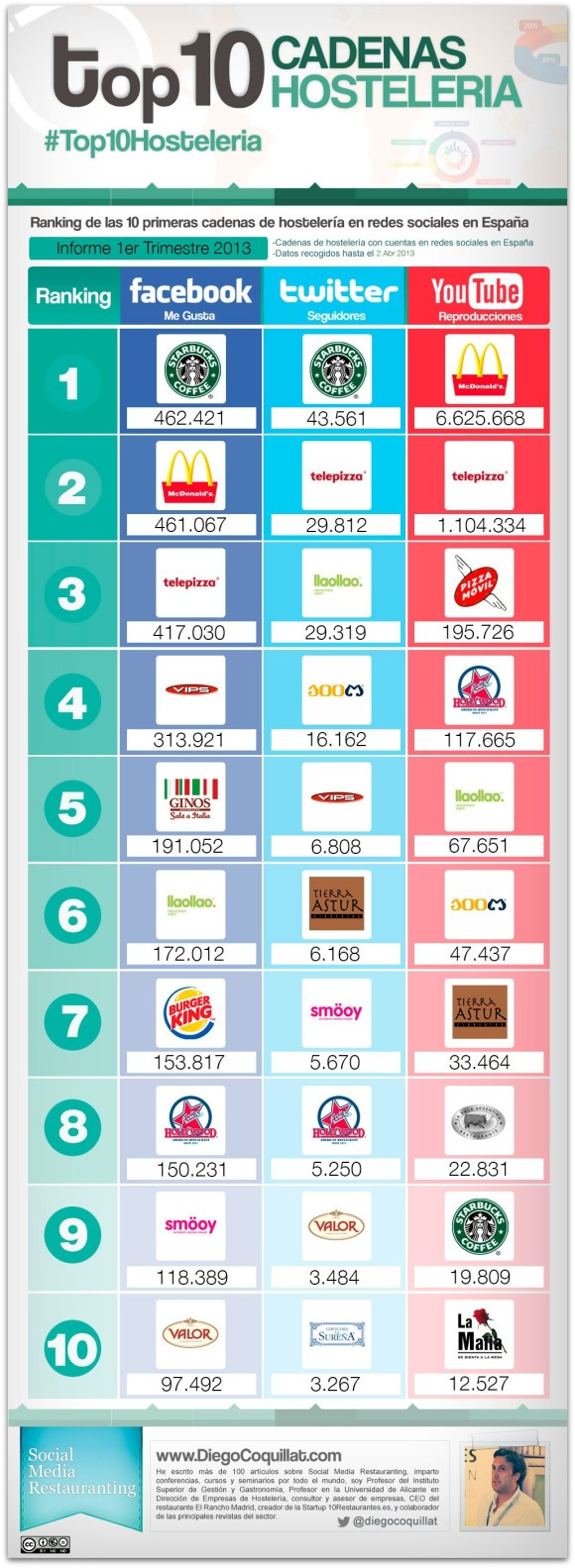 10 best restaurant chains in social networks 1T2013