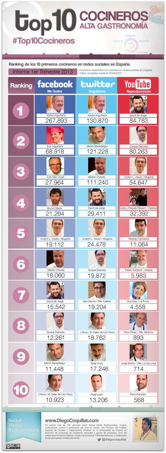 Classement des meilleurs chefs dans les réseaux sociaux en Espagne 2013