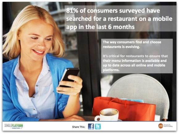 la 81% les consommateurs ont cherché un restaurant dans une application mobile
