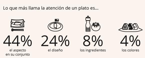 Lo que mas llama la atención en los platos de los restaurantes