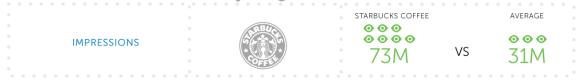 Starbuks une Redes Sociales