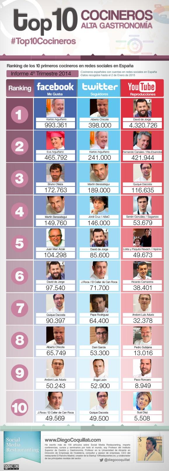 Les meilleurs chefs dans les réseaux sociaux Elspaña