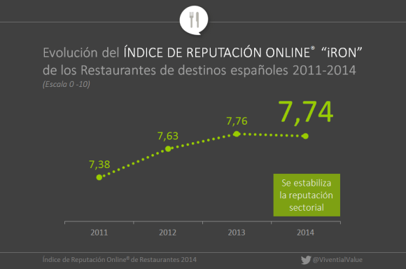 Online reputation index restaurants in Spain