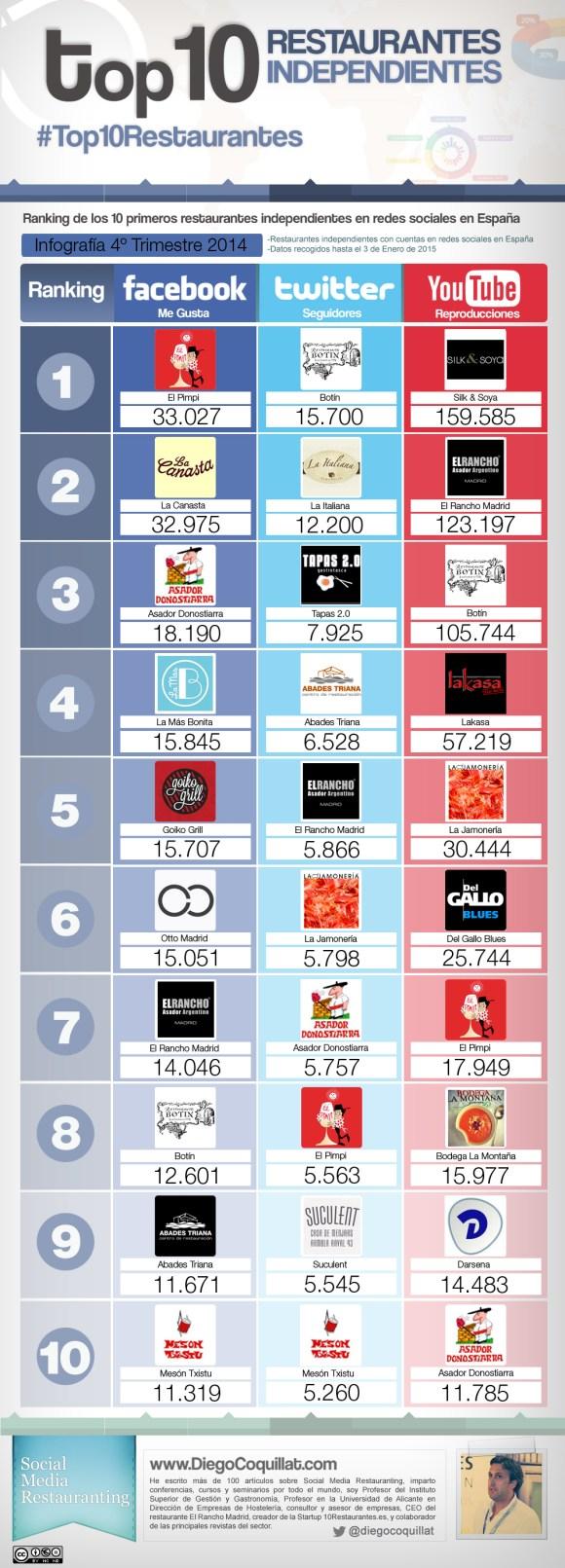 Mejores restaurantes en redes sociales en 2014