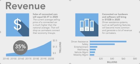Les revenus Internet voitures