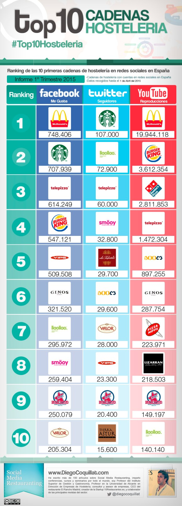 The best hospitality chains in social networks 2015 in Spain in the first quarter