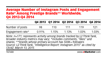 Evolution of engagement in instagram