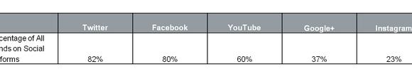 Pourcentage de marques qui sont présentes dans les différents réseaux sociaux