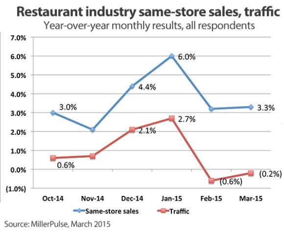 Relationship between veins and customers in restaurants