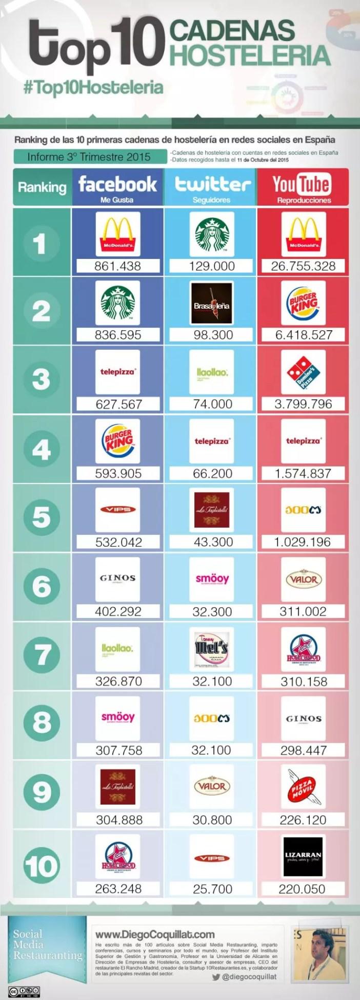 Infografía con las 10 mejores cadenas de restaurantes en facebook, twitter y youtube