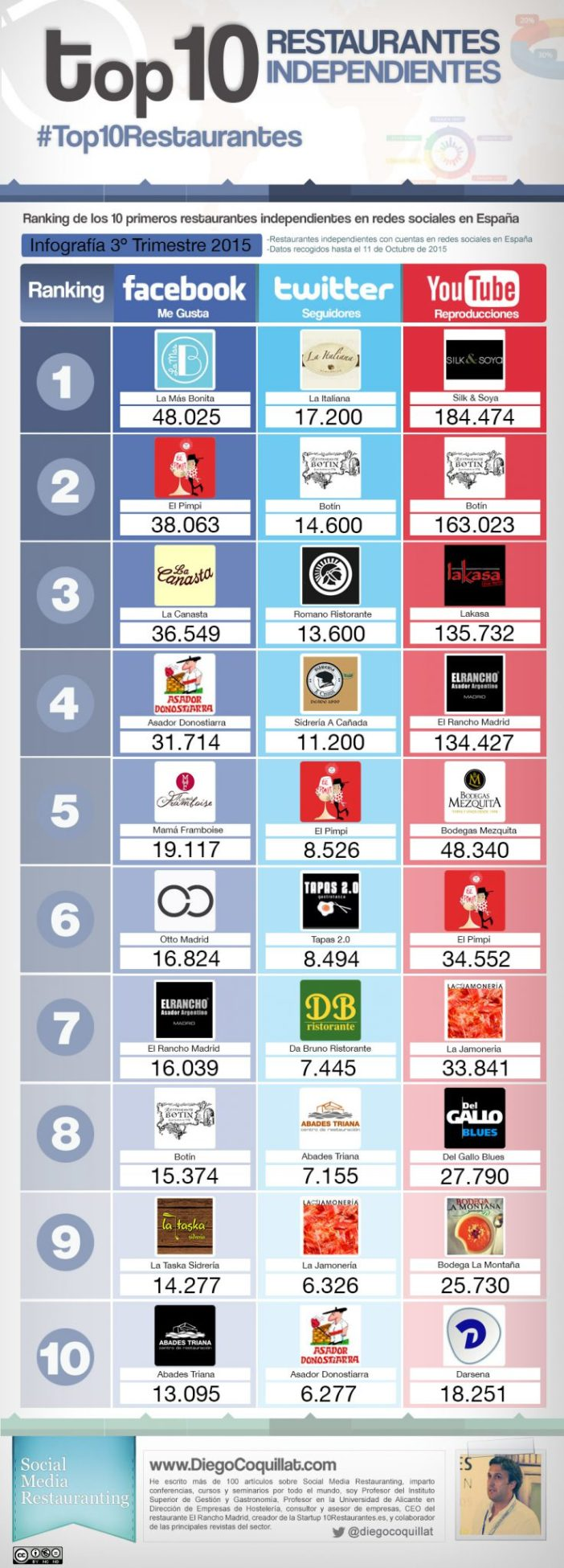 Infographic best independent restaurants in twitter, facebook and youtube in the third quarter 2015