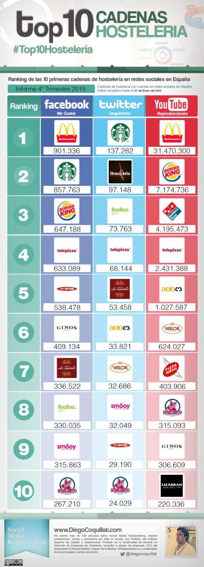 la 10 meilleures chaînes de restaurants dans les réseaux sociaux en Espagne