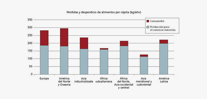 les pertes et les déchets Figure alimentaire par habitant