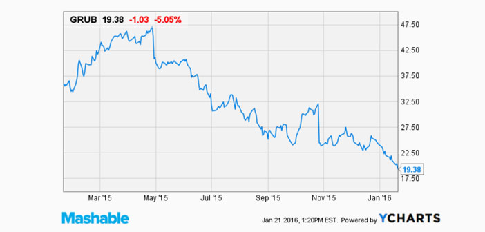 GrubHub, una de las empresas líderes en Estados Unidos en Food Delivery, alcanzó después del anuncio el mínimo precio histórico en su cotización en la bolsa.