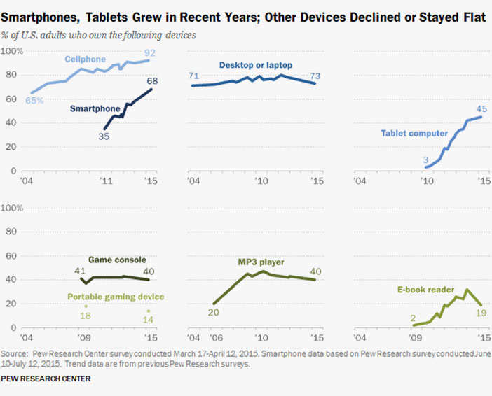 In some age groups this data soar, particularly between ages from 18 a 49 years more than one 83% people with smartphones.