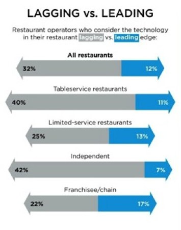Advantages and disadvantages of using technology in restaurants