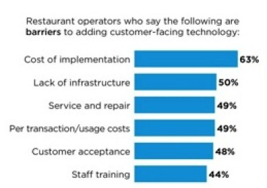 Future trends on the use of technology in restaurants