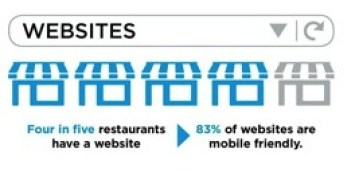 Sites dans les restaurants