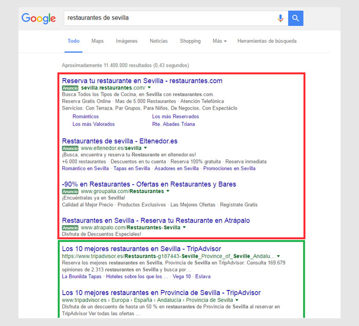 "If you write in Google ""restaurants of Seville"" You see that 4 first results (In red) are ads (SEM) and the following (in green) Results positioned organically (SEO)."