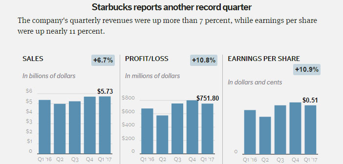 Payment through mobile and represents for Starbucks 20% of transactions in the US, and ordering system moving over 8% of sales.