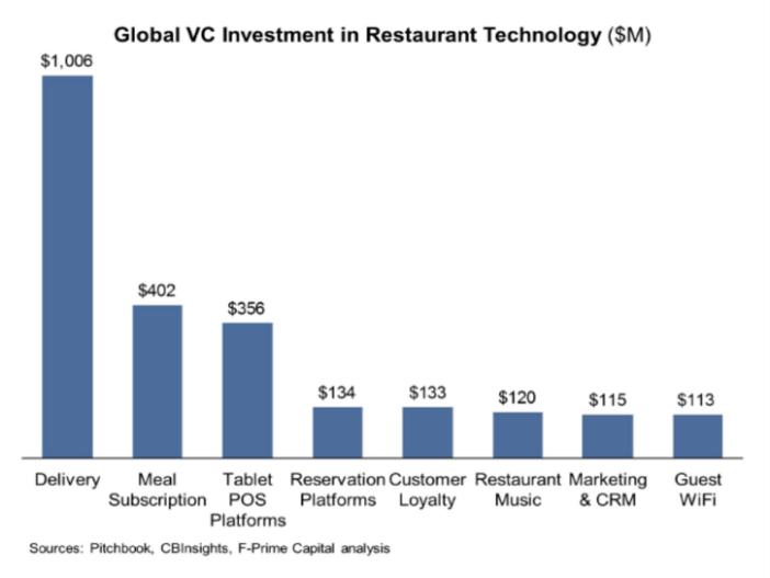 leviers d'innovation intelligente restaurant 2017 présentations Google