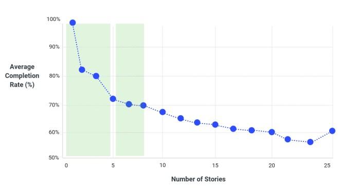 la 70% le public voit l'histoire sinon dépasse 7 scènes. Au grand dam de nombreux experts en marketing dans les réseaux sociaux, solo 1 en 7 histoires vu cette métrique.