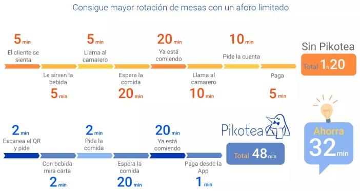 l tiempo de espera de los comensales para las comidas en salón o terraza también se ha reducido. Esto provoca un aumento del 18% en el índice de rotación de mesas y una mejora de la experiencia de usuario.