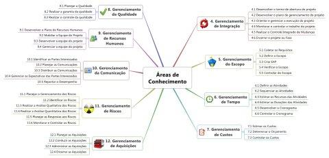 Mapa Mental - Áreas do Conhecimento