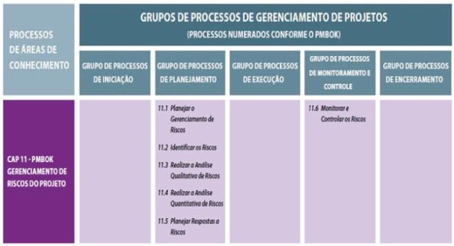 Processos por área de Conhecimento de Riscos