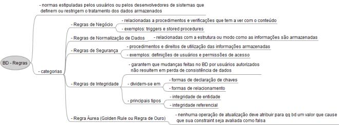 Mapa Mental de Banco de Dados - Regras