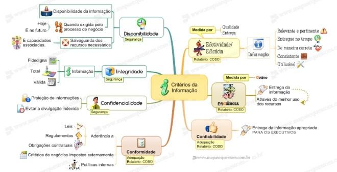 Mapa Mental de COBIT - Requisitos do Negócio - Critérios da Informação
