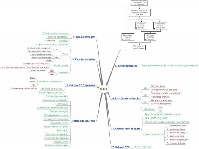 Mapa Mental de Engenharia de Software - Análise de Pontos de Função (APF)