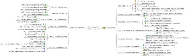 Mapa Mental de Linux - LPI-2