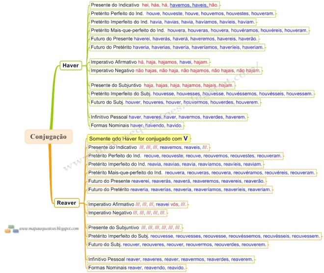 Mapa Mental de Português - Verbos Haver e Reaver